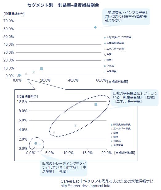 三菱商事のセグメント別利益率-投資損益割合_2014