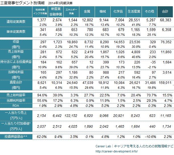 三菱商事のセグメント別業績_2014