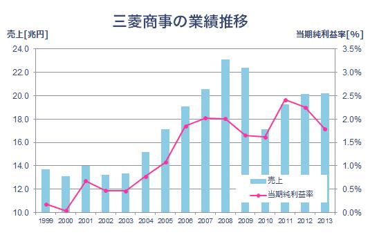 三菱商事の業績推移_2014