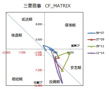 三菱商事のCFマトリクス_2014