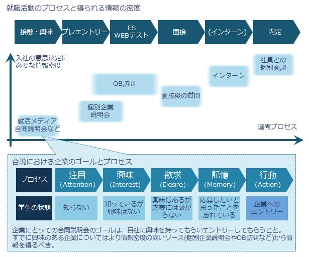 就職活動のプロセスと合同企業説明会で得られる情報の密度
