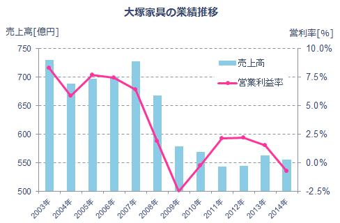 大塚家具の業績推移[04~14年]