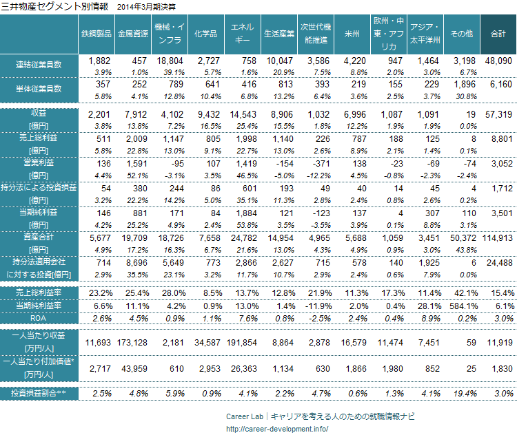 三井物産のセグメント別業績_2014