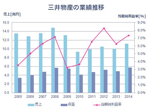 三井物産の業績推移_2014